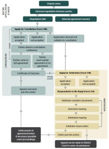Conciliation and Arbitration Flow Chart